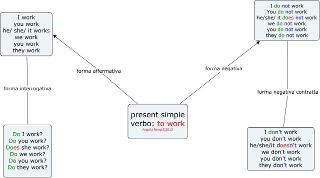present simple