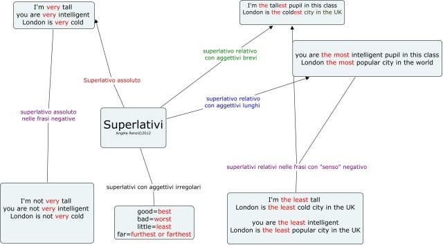 superlativi